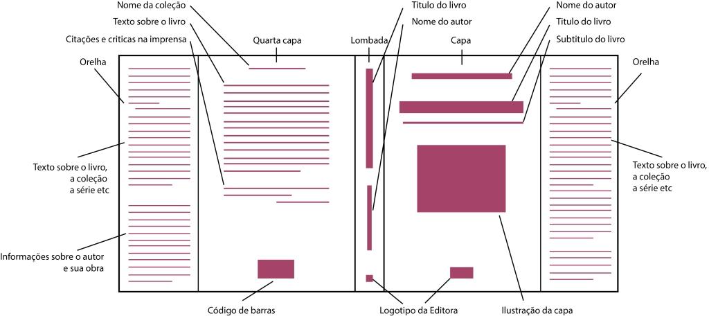 Figura 1: Representação dos paratextos editoriais.  Fonte: Genette, 2009.